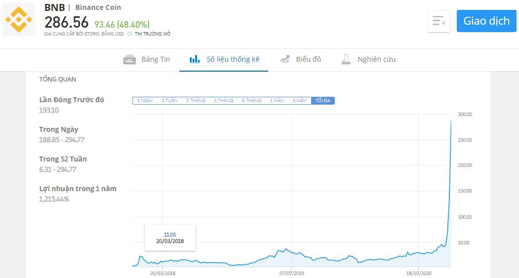 Binance Coin tăng phi mã 55%, Bitcoin duy trì ổn định trên mức $50K