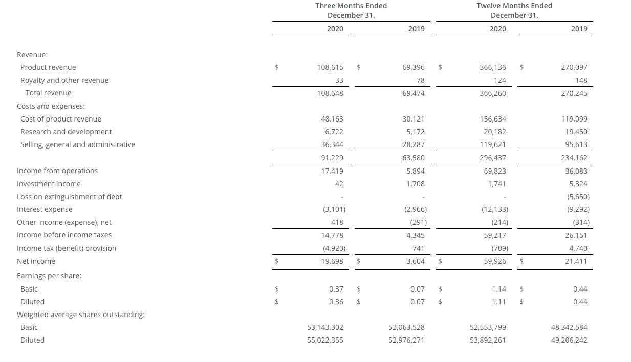 """Báo cáo thu nhập và dự đoán triển vọng tăng trưởng của Repligen. Đã đến lúc """"xuống tiền"""" hay chưa"""