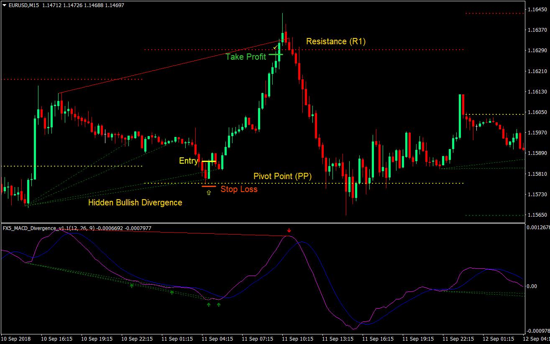 Chiến lược giao dịch forex day trading với MACD kết hợp Pivot