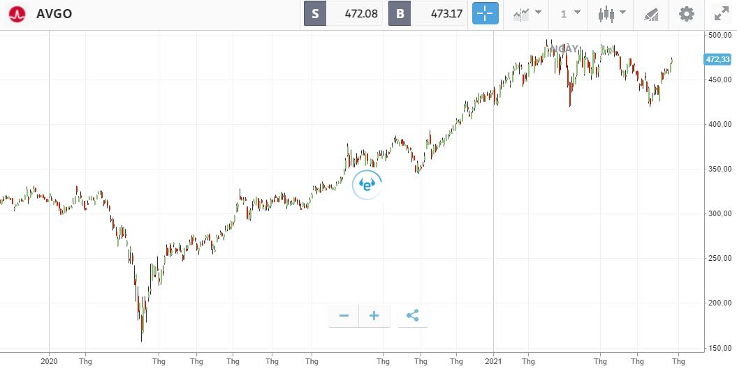 3 cổ phiếu nên theo dõi trong tuần này: Zoom Video, Broadcom, DocuSign