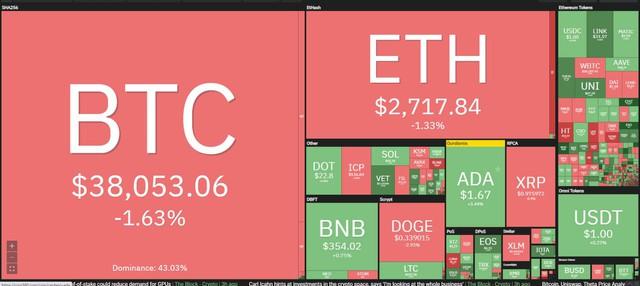 Apple để mắt đến mảng thanh toán bằng tiền điện tử, Bitcoin giằng co quanh mốc 40.000 USD