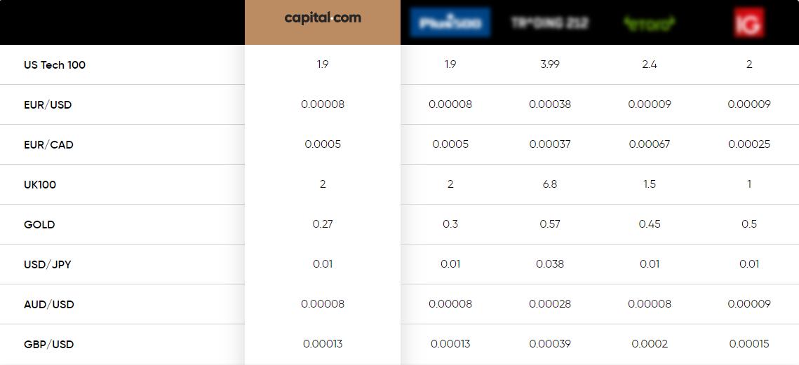 Đánh giá chi tiết sàn Capital.com từ A-Z